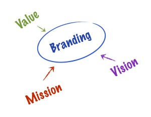 marketing-brand